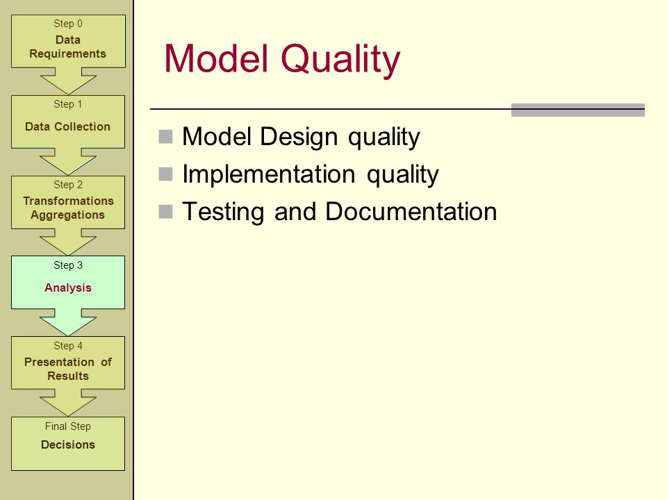 Model Quality Model Design quality Implementation quality Testing and Documentation Step 2 Transformations Aggregations Step 3 Analysis Step 4 Present