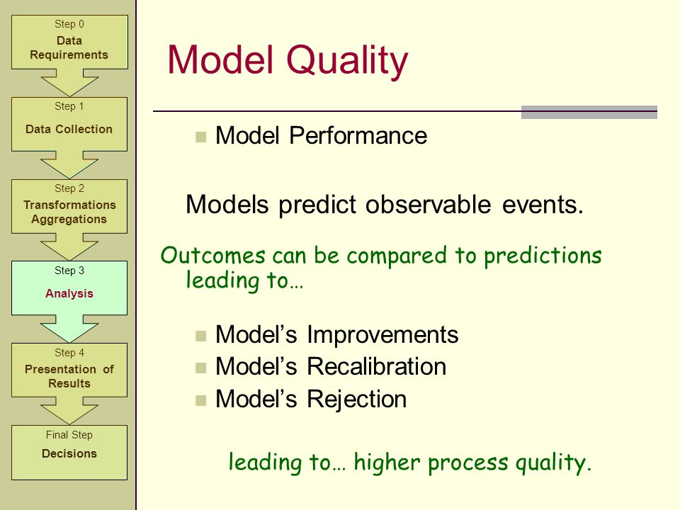 Model Quality Model Performance Models predict observable events. Outcomes can be compared to predictions leading to… Model's Improvements Model's Rec