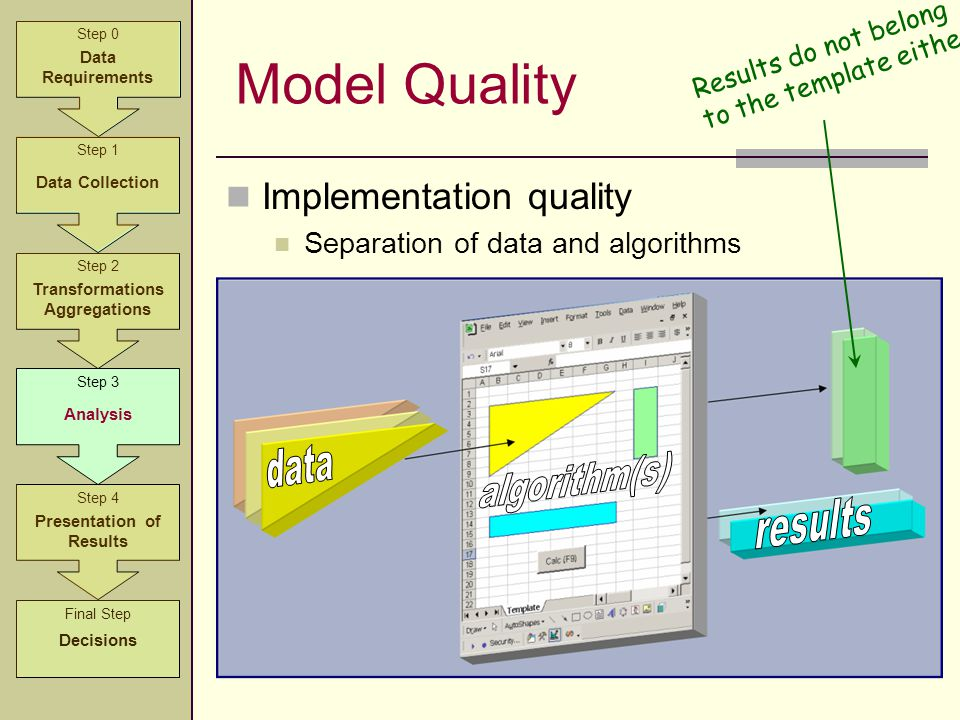 Implementation quality Separation of data and algorithms Model Quality Step 2 Transformations Aggregations Step 3 Analysis Step 4 Presentation of Resu