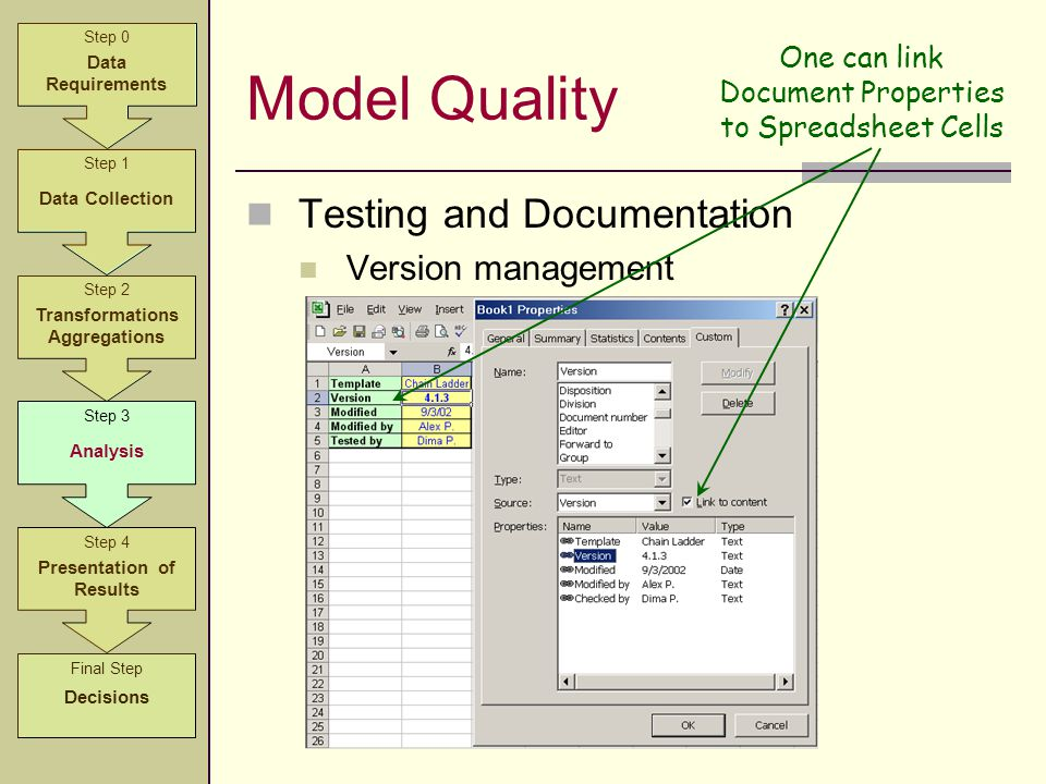Model Quality Testing and Documentation Version management Step 2 Transformations Aggregations Step 3 Analysis Step 4 Presentation of Results Step 1 D