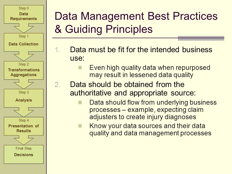 Data Management Best Practices & Guiding Principles 1. Data must be fit for the intended business use: Even high quality data when repurposed may resu