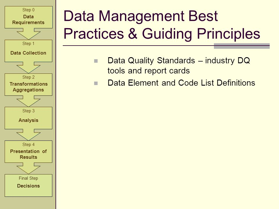 Data Management Best Practices & Guiding Principles Data Quality Standards – industry DQ tools and report cards Data Element and Code List Definitions