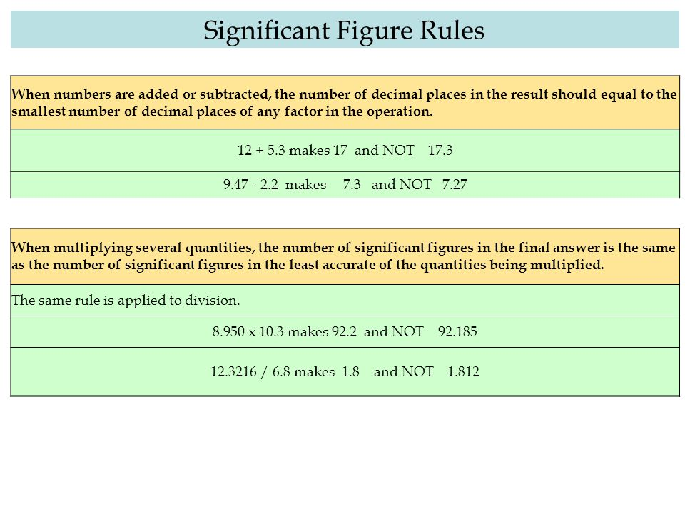 When multiplying several quantities, the number of significant figures in the final answer is the same as the number of significant figures in the lea