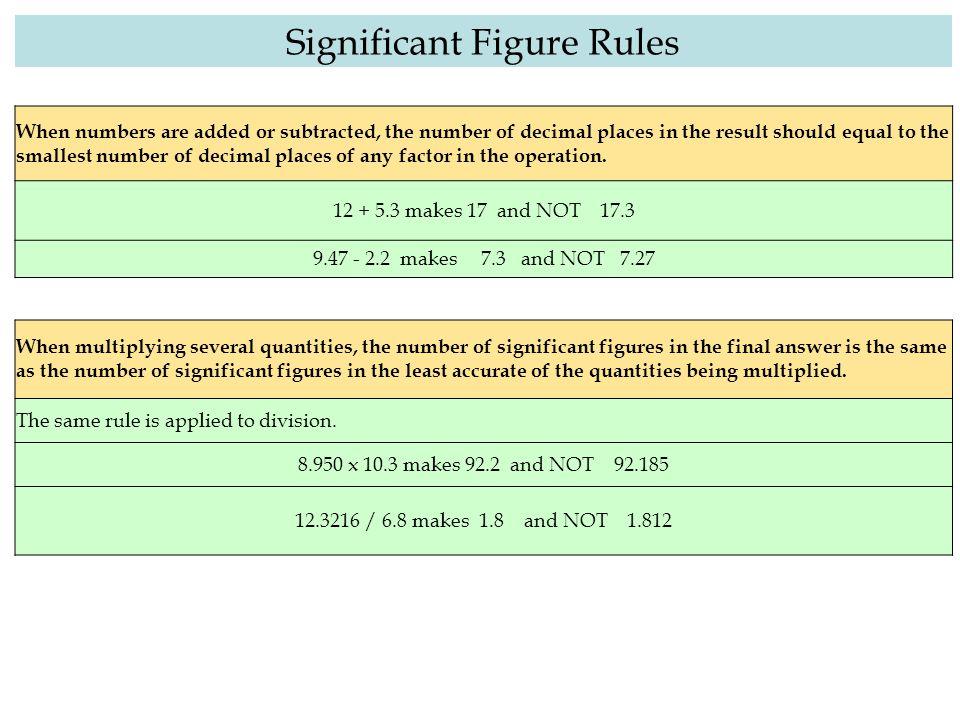 Calculating The Error