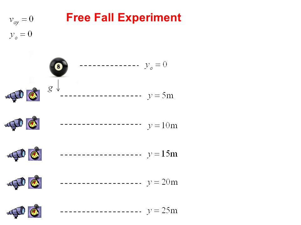 y(m)t(s) 5.00.880.78 101.281.64 151.632.68 202.184.77 252.315.34 Data of Free Fall Experiment