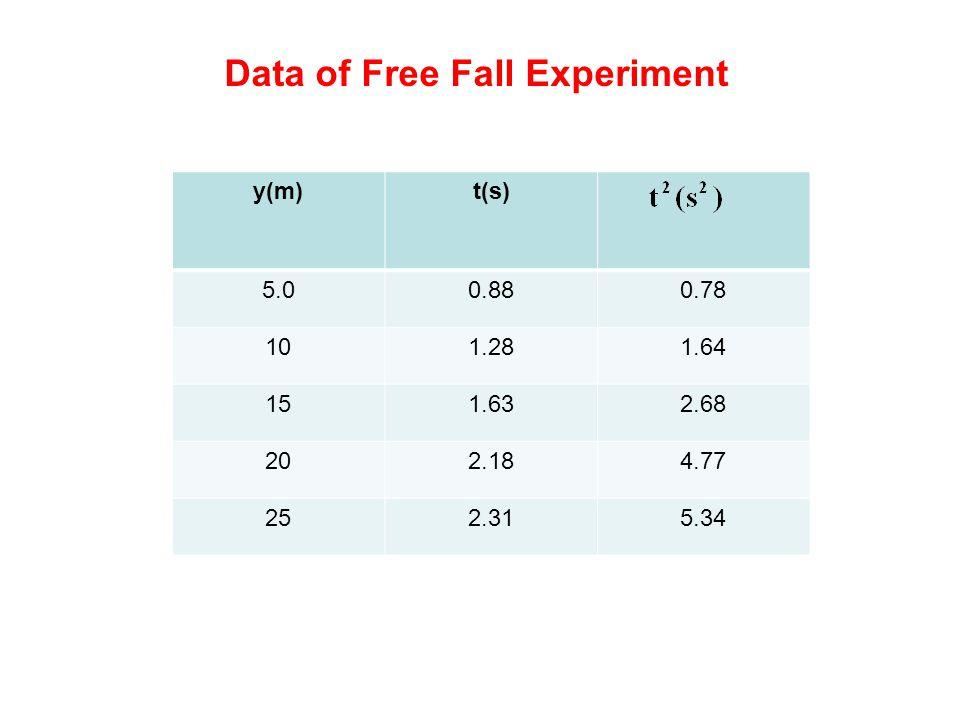 How to minimize random errors.Take more data.