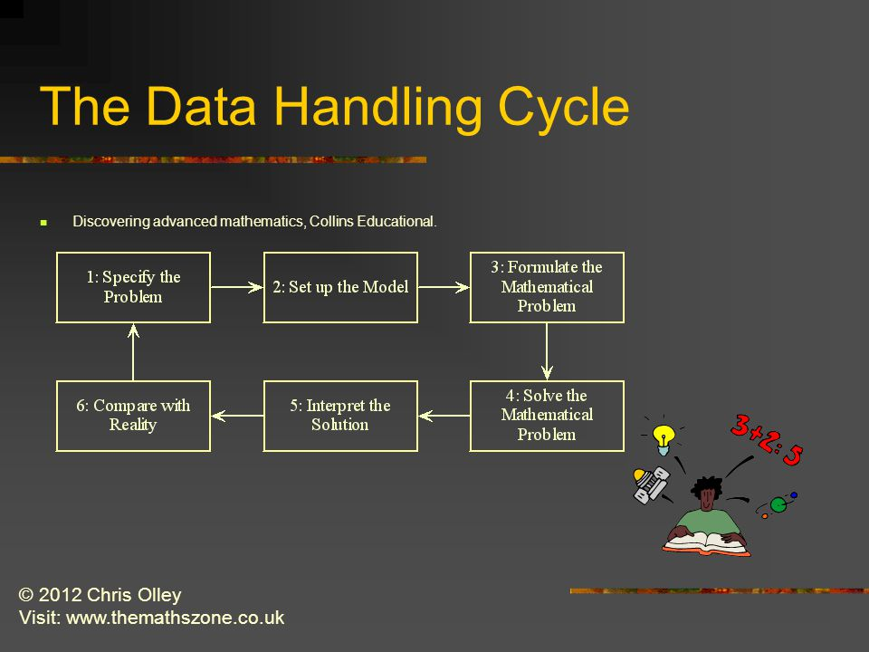 © 2012 Chris Olley Visit: www.themathszone.co.uk The Data Handling Cycle Discovering advanced mathematics, Collins Educational.