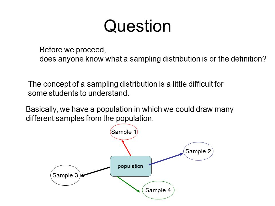 Question Before we proceed, does anyone know what a sampling distribution is or the definition? The concept of a sampling distribution is a little dif