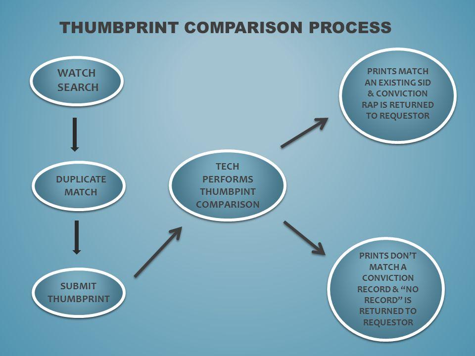 THUMBPRINT COMPARISON PROCESS WATCH SEARCH DUPLICATE MATCH SUBMIT THUMBPRINT TECH PERFORMS THUMBPINT COMPARISON PRINTS MATCH AN EXISTING SID & CONVICT
