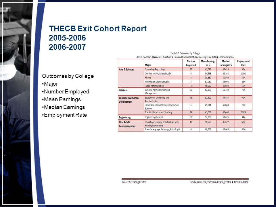 THECB Exit Cohort Report 2005-2006 2006-2007 Outcomes by College Major Number Employed Mean Earnings Median Earnings Employment Rate