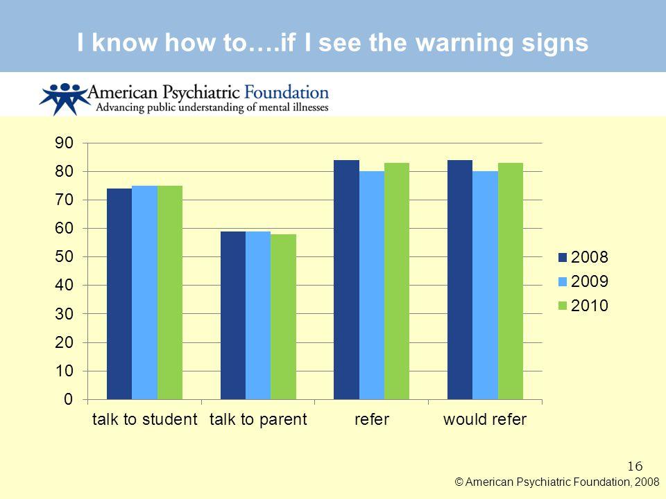 15 © American Psychiatric Foundation, 2008 Increased Knowledge of Mental Health 2008-- 2009 -- 2010
