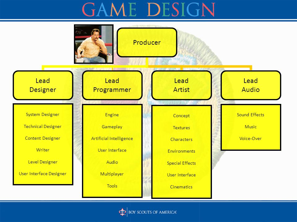 Producer Lead Designer Lead Programmer Lead Artist Lead Audio System Designer Technical Designer Content Designer Writer Level Designer User Interface