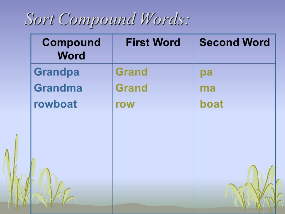 Sort Compound Words: Compound Word First WordSecond Word Grandpa Grandma rowboat Grand row pa ma boat