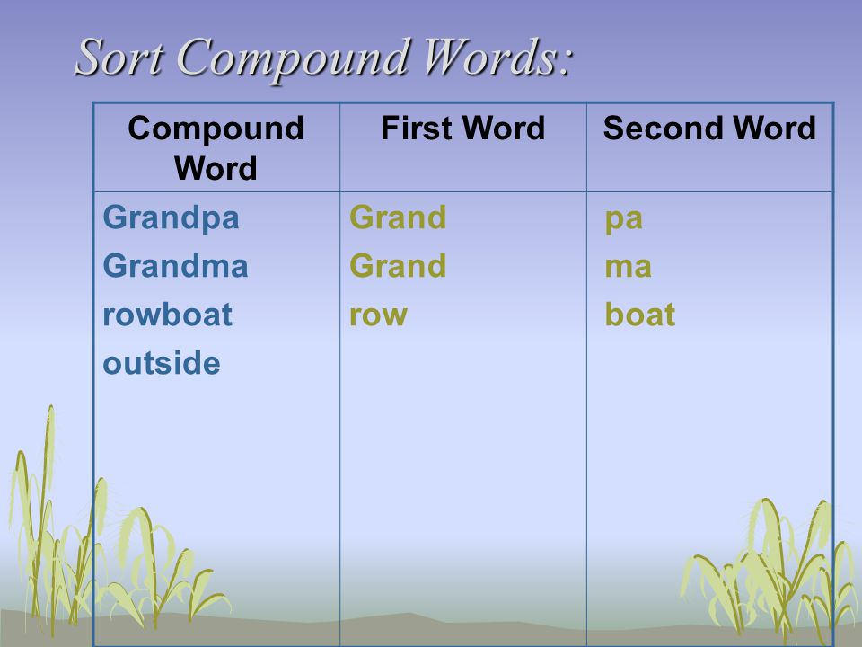 Sort Compound Words: Compound Word First WordSecond Word Grandpa Grandma rowboat outside Grand row pa ma boat
