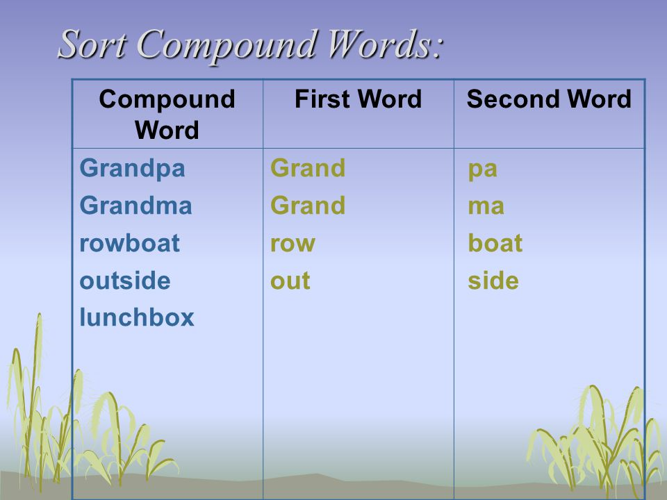 Sort Compound Words: Compound Word First WordSecond Word Grandpa Grandma rowboat outside lunchbox Grand row out pa ma boat side