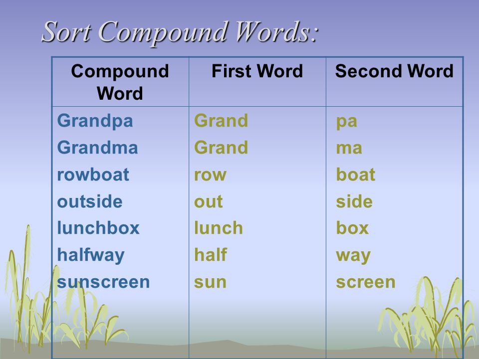 Sort Compound Words: Compound Word First WordSecond Word Grandpa Grandma rowboat outside lunchbox halfway sunscreen Grand row out lunch half sun pa ma boat side box way screen
