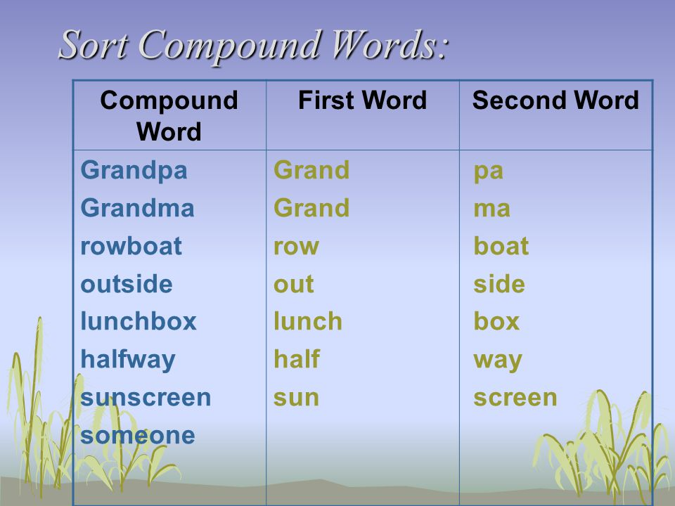 Sort Compound Words: Compound Word First WordSecond Word Grandpa Grandma rowboat outside lunchbox halfway sunscreen someone Grand row out lunch half sun pa ma boat side box way screen