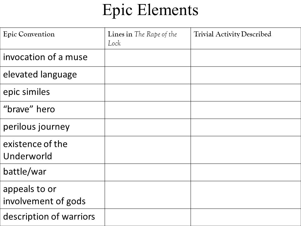 Epic Elements Epic ConventionLines in The Rape of the Lock Trivial Activity Described invocation of a muse elevated language epic similes brave hero perilous journey existence of the Underworld battle/war appeals to or involvement of gods description of warriors