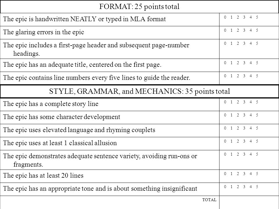 FORMAT: 25 points total The epic is handwritten NEATLY or typed in MLA format 0 1 2 3 4 5 The glaring errors in the epic 0 1 2 3 4 5 The epic includes a first-page header and subsequent page-number headings.