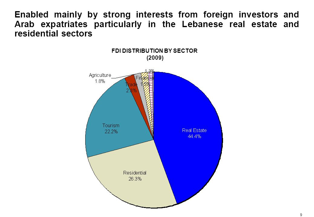 9 Enabled mainly by strong interests from foreign investors and Arab expatriates particularly in the Lebanese real estate and residential sectors FDI DISTRIBUTION BY SECTOR (2009)