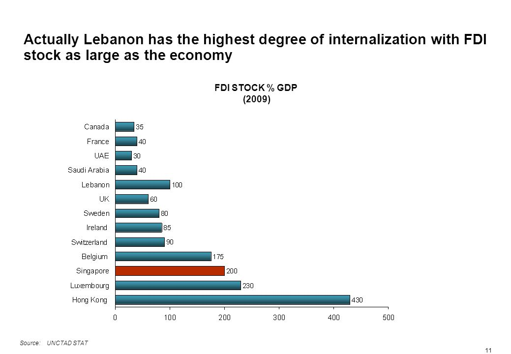 11 Actually Lebanon has the highest degree of internalization with FDI stock as large as the economy FDI STOCK % GDP (2009) Source: UNCTAD STAT