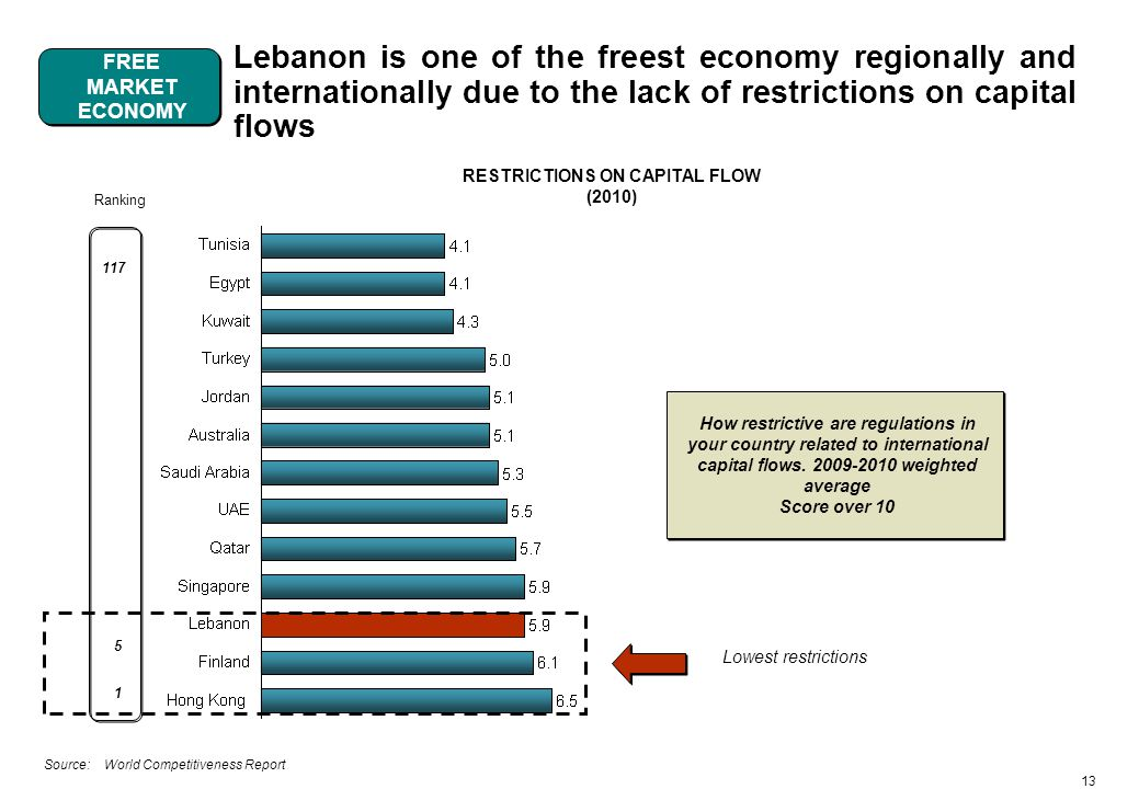 13 Lebanon is one of the freest economy regionally and internationally due to the lack of restrictions on capital flows Source: World Competitiveness Report RESTRICTIONS ON CAPITAL FLOW (2010) How restrictive are regulations in your country related to international capital flows.