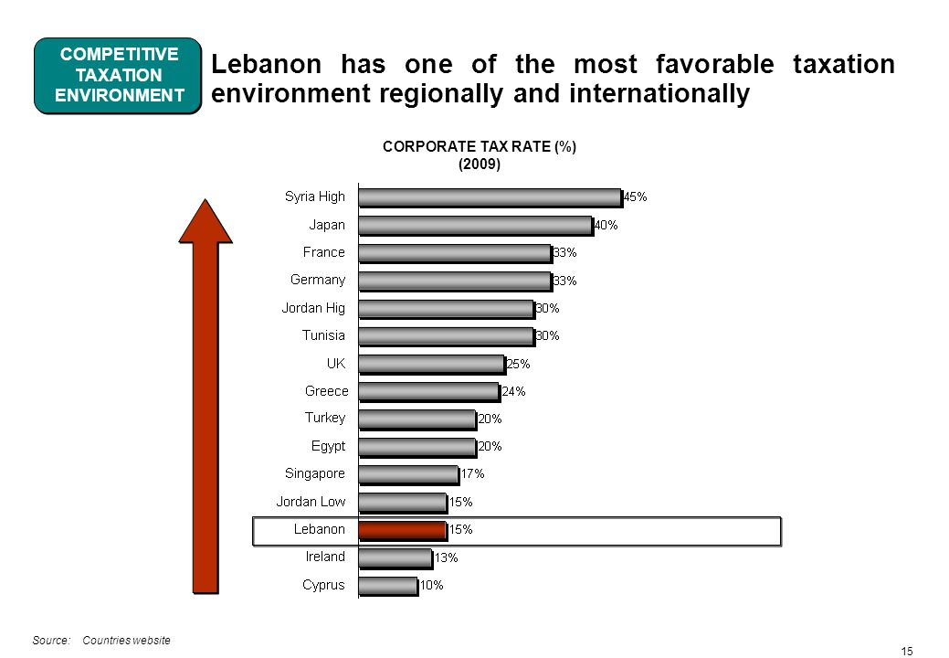 15 Lebanon has one of the most favorable taxation environment regionally and internationally CORPORATE TAX RATE (%) (2009) Source: Countries website COMPETITIVE TAXATION ENVIRONMENT