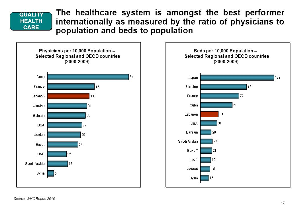 17 The healthcare system is amongst the best performer internationally as measured by the ratio of physicians to population and beds to population Source: WHO Report 2010 Physicians per 10,000 Population – Selected Regional and OECD countries (2000-2009) Beds per 10,000 Population – Selected Regional and OECD countries (2000-2009) QUALITY HEALTH CARE