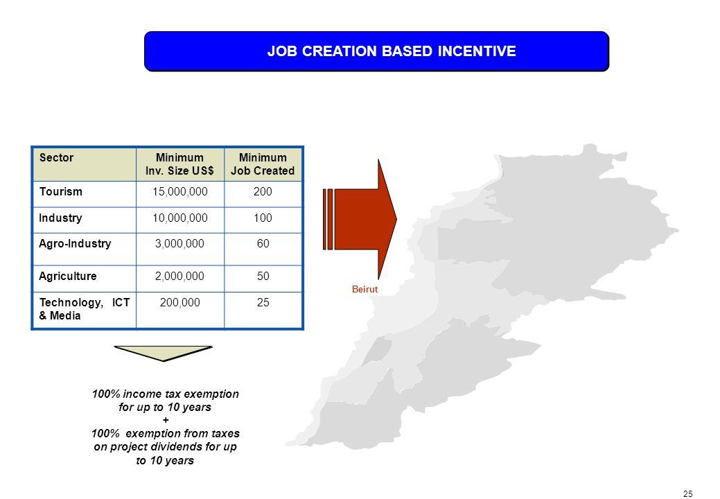 25 JOB CREATION BASED INCENTIVE SectorMinimum Inv.