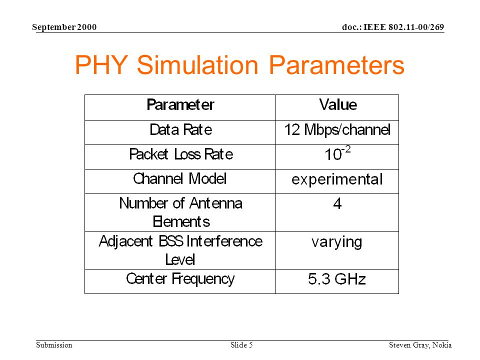 doc.: IEEE 802.11-00/269 Submission September 2000 Steven Gray, NokiaSlide 5 PHY Simulation Parameters