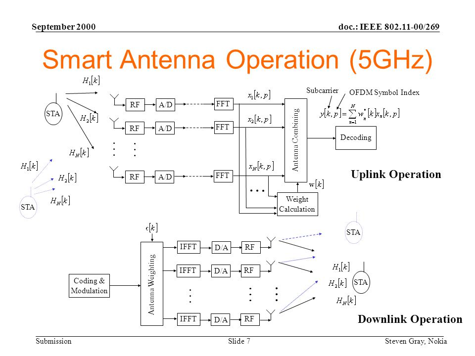 doc.: IEEE 802.11-00/269 Submission September 2000 Steven Gray, NokiaSlide 7 Smart Antenna Operation (5GHz) RFA/D FFT RFA/D FFT RFA/D FFT Antenna Combining Weight Calculation Decoding STA OFDM Symbol Index Subcarrier D/A RF D/A RF D/A RF IFFT Antenna Weighting Coding & Modulation STA Uplink Operation Downlink Operation