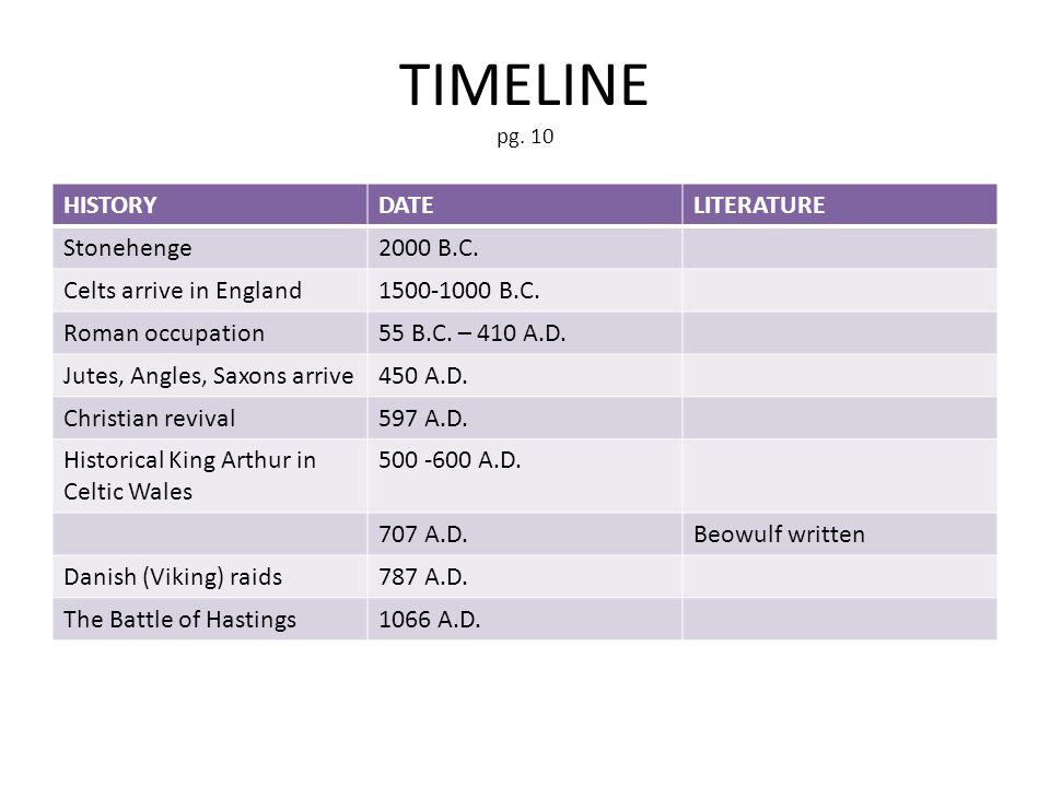 TIMELINE pg. 10 HISTORYDATELITERATURE Stonehenge2000 B.C. Celts arrive in England1500-1000 B.C. Roman occupation55 B.C. – 410 A.D. Jutes, Angles, Saxo