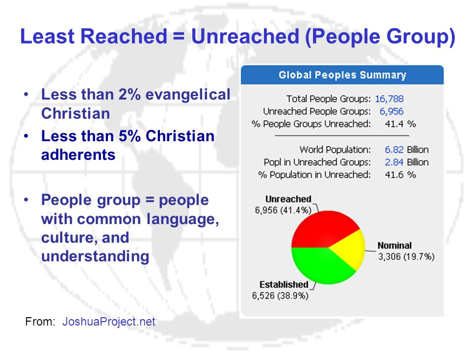 Least Reached = Unreached (People Group) From: JoshuaProject.net Less than 2% evangelical Christian Less than 5% Christian adherents People group = pe