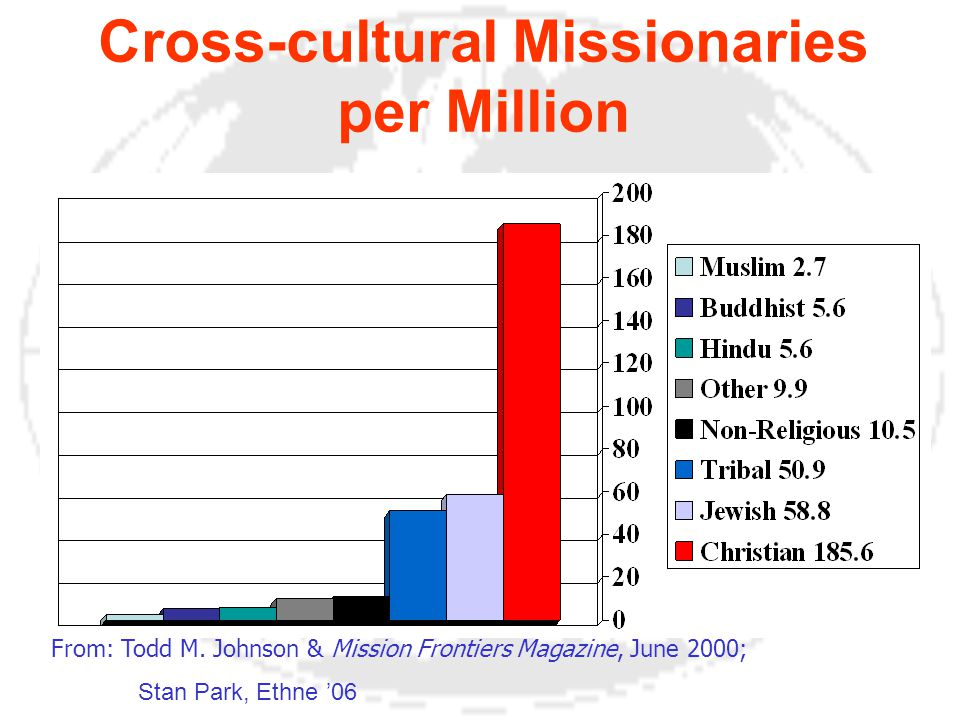 Cross-cultural Missionaries per Million From: Todd M.