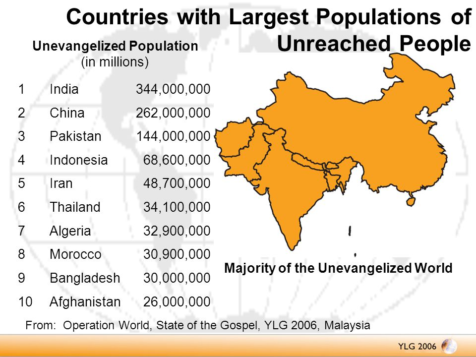 Unevangelized Population (in millions) Majority of the Unevangelized World 1India344,000,000 2China262,000,000 3Pakistan144,000,000 4Indonesia68,600,000 5Iran48,700,000 6Thailand34,100,000 7Algeria32,900,000 8Morocco30,900,000 9Bangladesh30,000,000 10Afghanistan26,000,000 From: Operation World, State of the Gospel, YLG 2006, Malaysia Countries with Largest Populations of Unreached People
