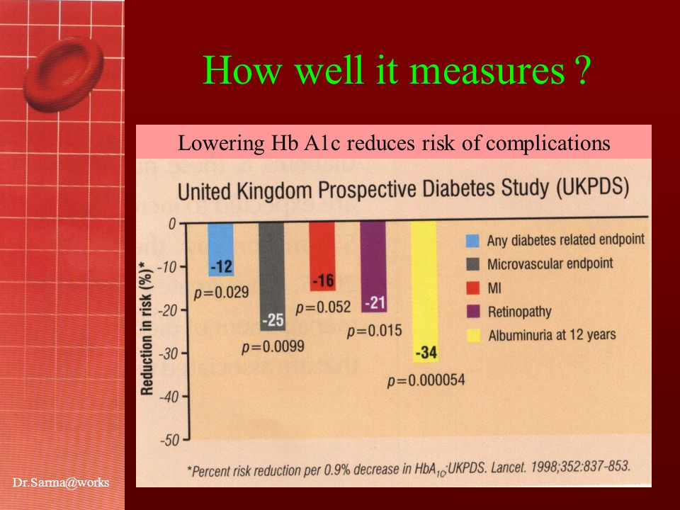 Dr.Sarma@works Lowering Hb A1c reduces risk of complications How well it measures ?