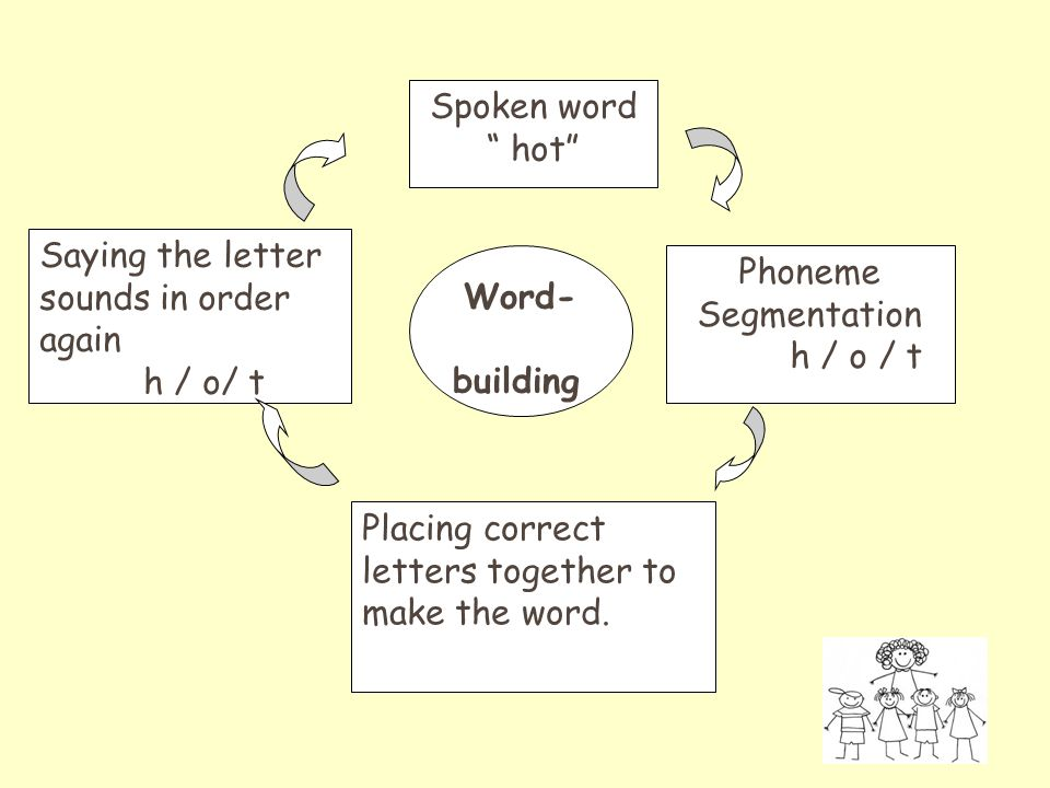 Spoken word hot Phoneme Segmentation h / o / t Placing correct letters together to make the word.