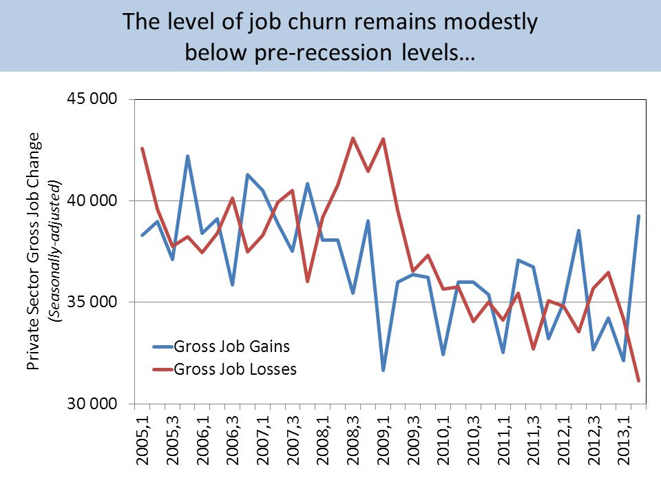 The level of job churn remains modestly below pre-recession levels…