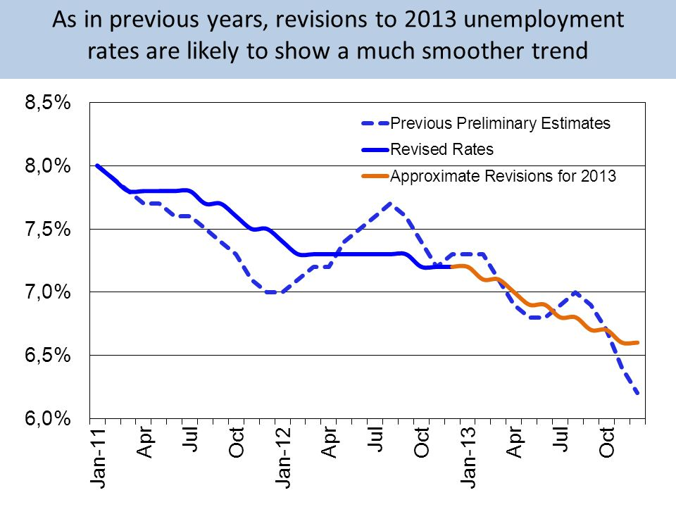 As in previous years, revisions to 2013 unemployment rates are likely to show a much smoother trend