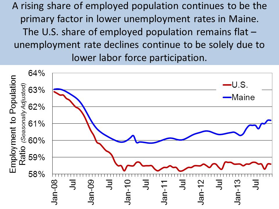 A rising share of employed population continues to be the primary factor in lower unemployment rates in Maine.