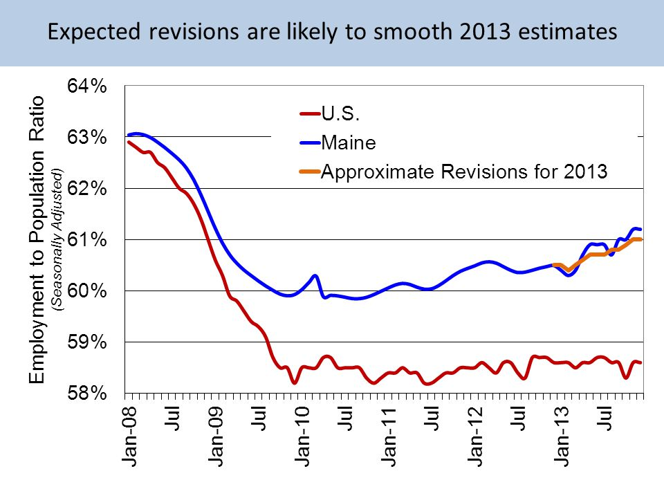 Expected revisions are likely to smooth 2013 estimates
