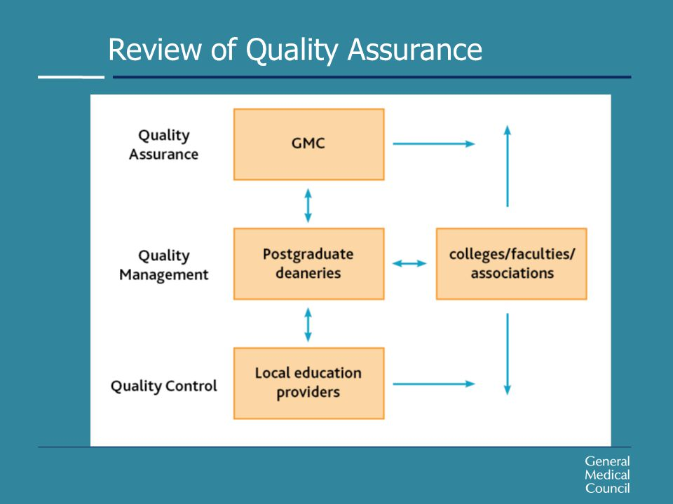 Review of Quality Assurance