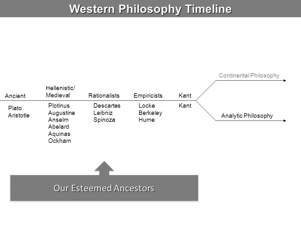 Western Philosophy Timeline Ancient Hellenistic/ Medieval RationalistsEmpiricistsKant Continental Philosophy Analytic Philosophy Plotinus Augustine An