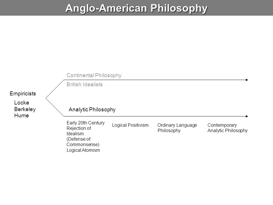 Anglo-American Philosophy Empiricists Continental Philosophy Analytic Philosophy Locke Berkeley Hume British Idealists Early 20th Century Rejection of