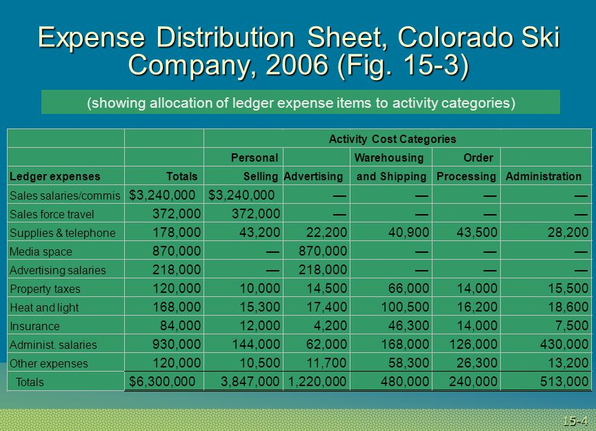 15-4 Expense Distribution Sheet, Colorado Ski Company, 2006 (Fig.