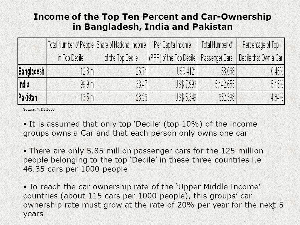 7 Income of the Top Ten Percent and Car-Ownership in Bangladesh, India and Pakistan  It is assumed that only top 'Decile' (top 10%) of the income groups owns a Car and that each person only owns one car  There are only 5.85 million passenger cars for the 125 million people belonging to the top 'Decile' in these three countries i.e 46.35 cars per 1000 people  To reach the car ownership rate of the 'Upper Middle Income' countries (about 115 cars per 1000 people), this groups' car ownership rate must grow at the rate of 20% per year for the next 5 years Source: WDI 2003