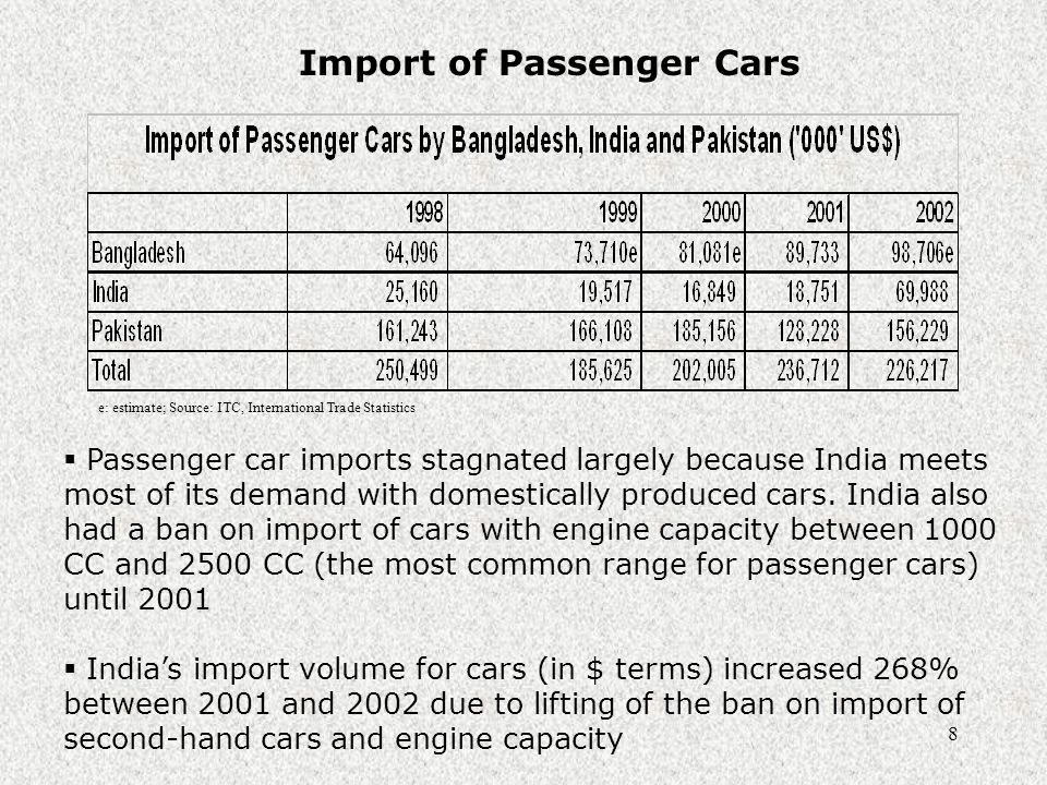 9 Import Duty on Foreign Cars  Both India and Pakistan have maintained very high import duty on foreign cars, mainly to support domestic production and assembly of cars  Bangladesh's import duty on cars is very low but it also is a relatively small importer of foreign cars Source: National Revenue Boards of India, Bangladesh and Pakistan