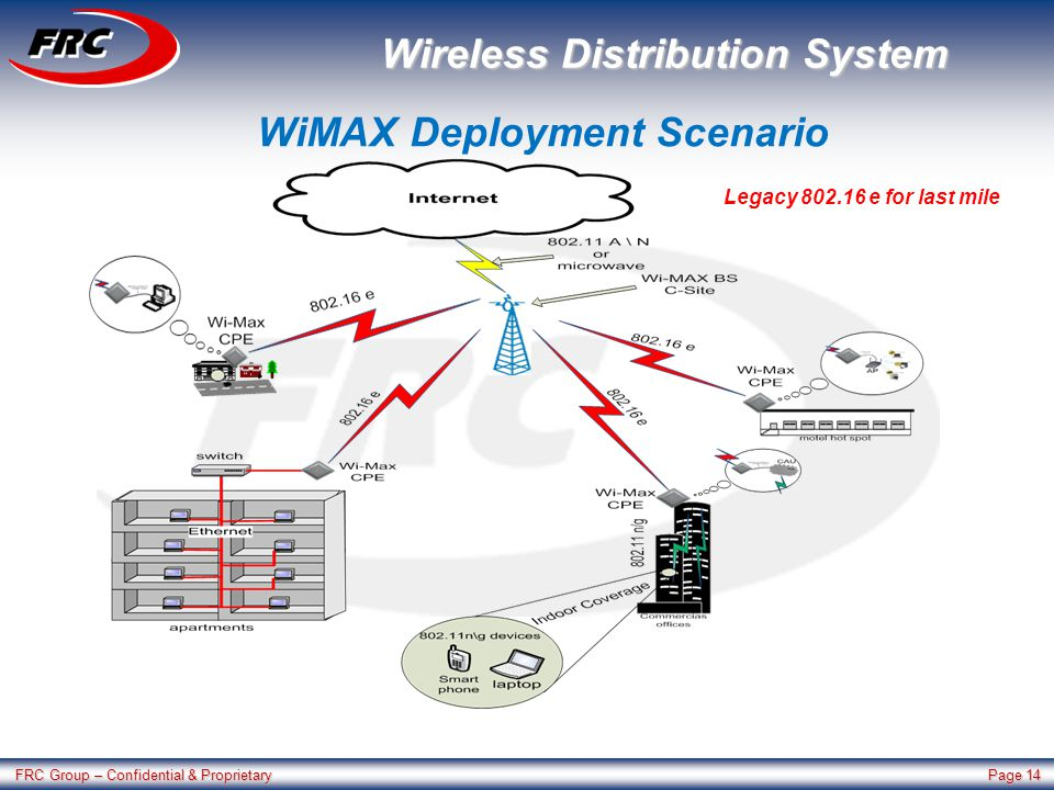 FRC Group – Confidential & Proprietary Page 14 Wireless Distribution System Legacy 802.16 e for last mile WiMAX Deployment Scenario