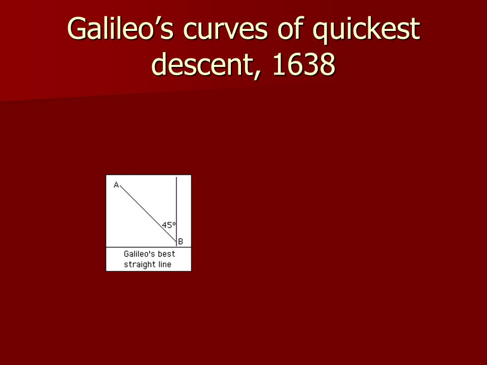 Galileo's curves of quickest descent, 1638
