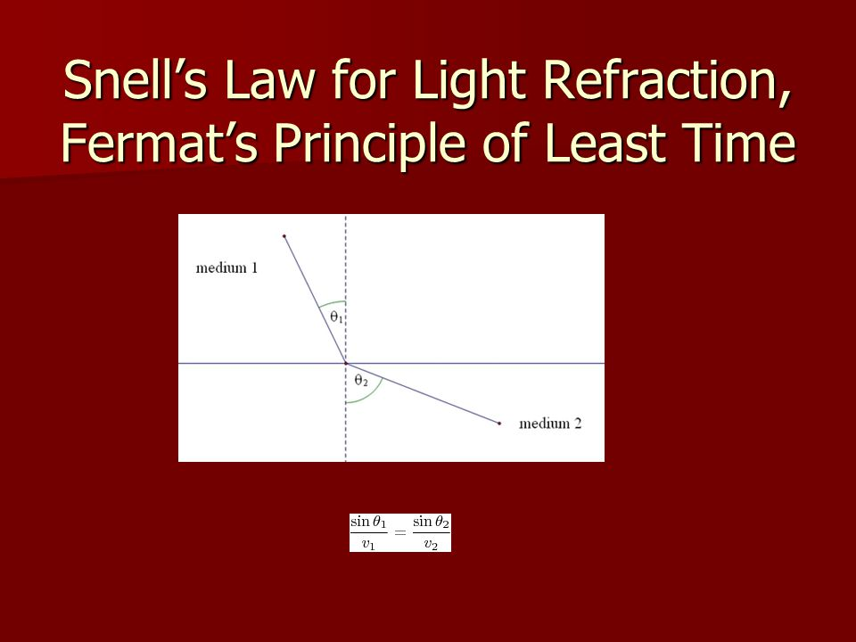 Snell's Law for Light Refraction, Fermat's Principle of Least Time